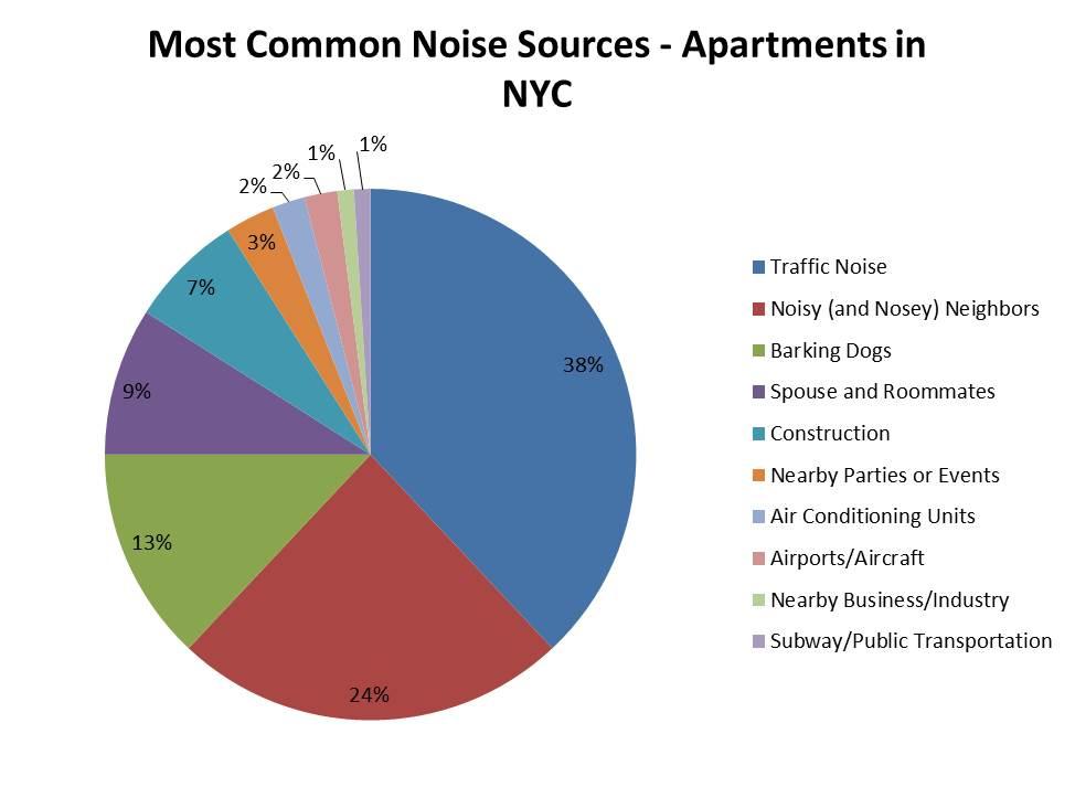 Common Noises NYC