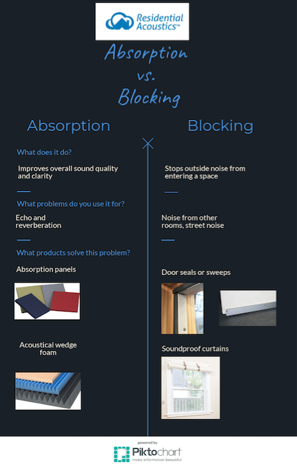sound blocking infographic