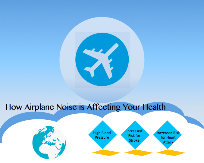 airplane health effects infographic