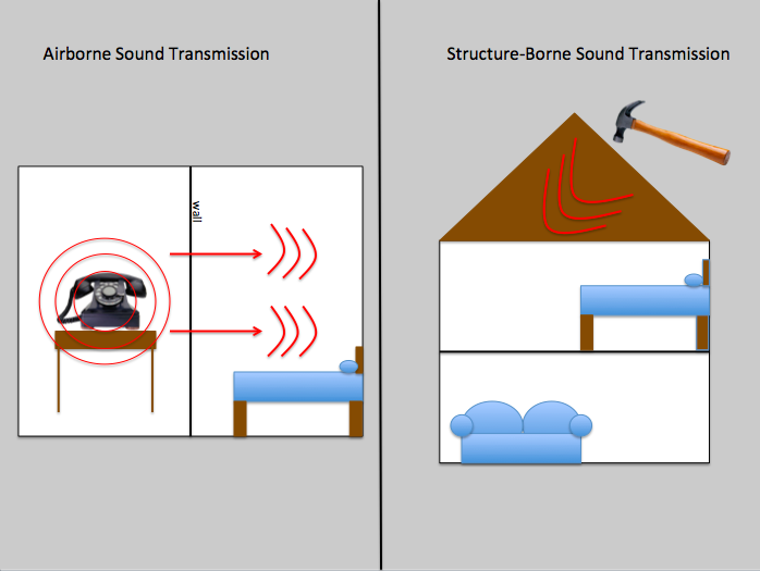 structure borne noise infographic