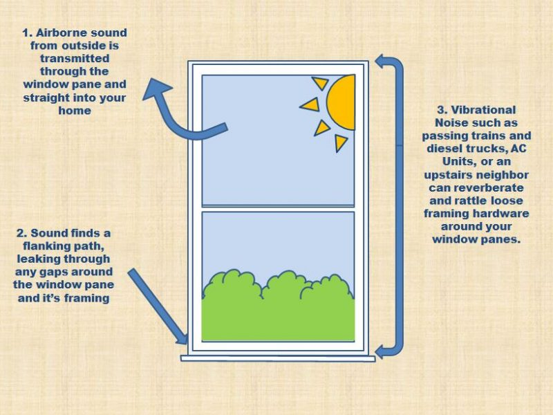 Soundproof Existing Windows - Infographic